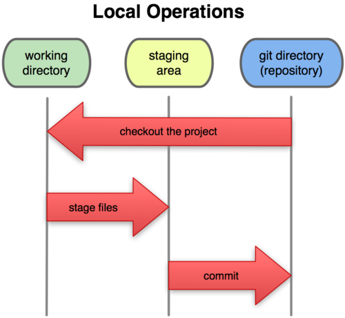 Become a GIT pro by learning GIT architecture in 15 minutes