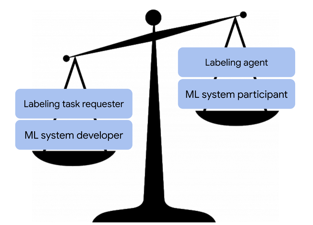 Imbalanced scale image—ML system developer & labeling task requester weigh more than ML system participant & labeling agent