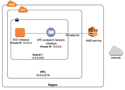 AWS and VPC Endpoints (PrivateLinks) - Netscylla Cyber