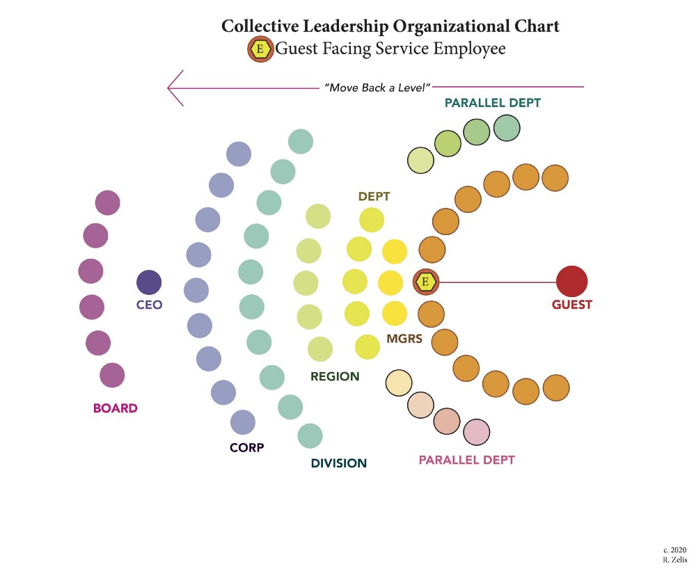 A Collective Organizational Structure where executives and managers are oriented to support front-line workers.