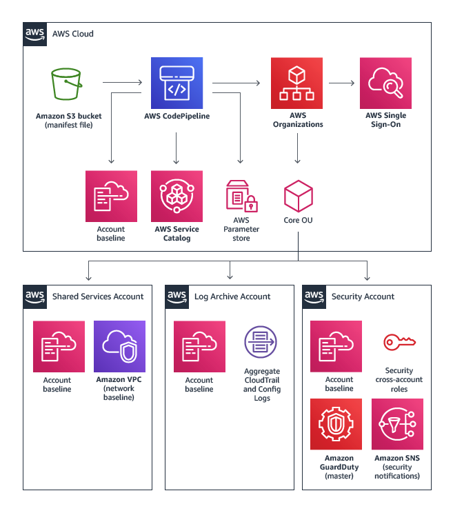 Three Success Stories of AWS Landing Zone (Business Overview)