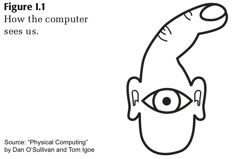 """""""How the computer sees us"""" from book """"Physical Computing"""": Drawing of a finger with an eye and two ears."""