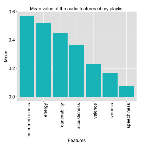 Is my Spotify music boring? An analysis involving music, data, and