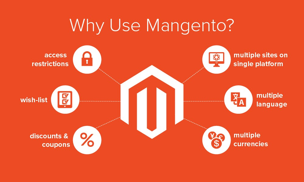 Magento Development is the current trends in E Commerce