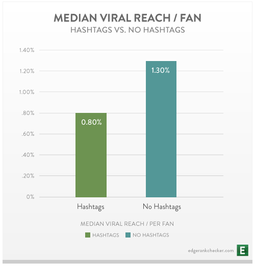 Facebook posts with no hashtags get more engagement than those with (graph)