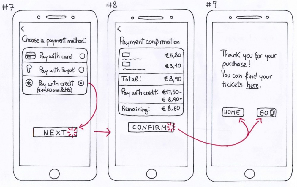 Hand-drawn paper prototype depicting screens 6 to 9 of the user flow to purchase transport tickets.