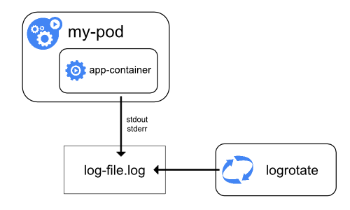 Aggregating Application Logs from Kubernetes Clusters using Fluentd