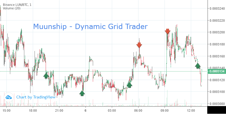 Muunship Dynamic Grid Trader—Trade same coins over and over dynamically as the coins move from range to range.