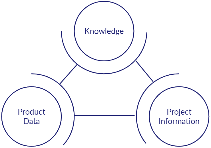 A network showing how knowledge, product data and project information are related