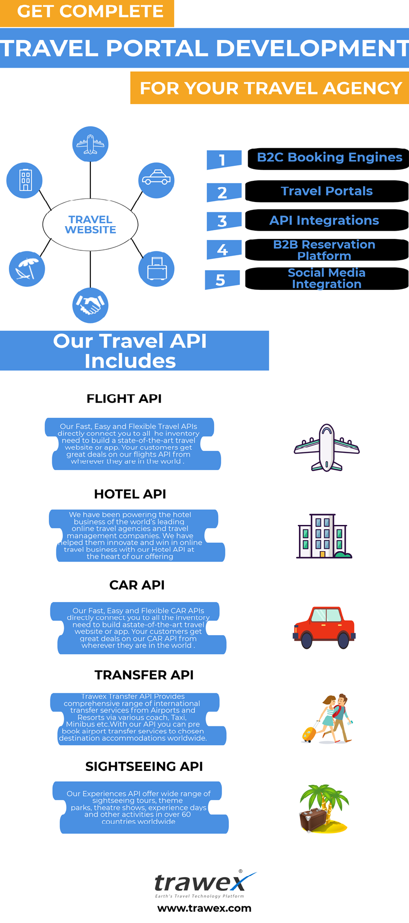 Amadeus, Travelport and Sabre GDS Systems helping travel agencies