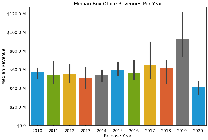 Median box office revenue graph, without annotations