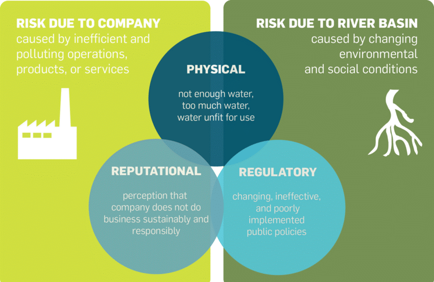 Infographic showing Water Risks to Business. Source: CEO Water Mandate
