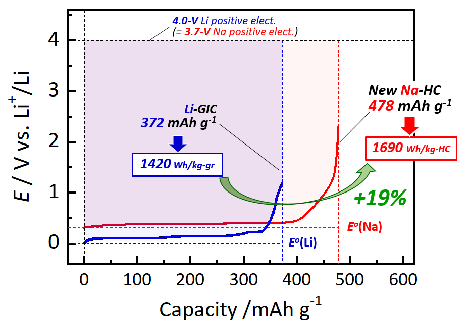 New sodium-storing electrode material for rechargeable batteries with unprecedented energy density