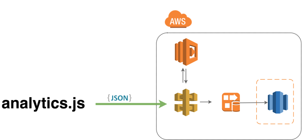 Let's make your analytics js tracking with AWS - korzh cloud
