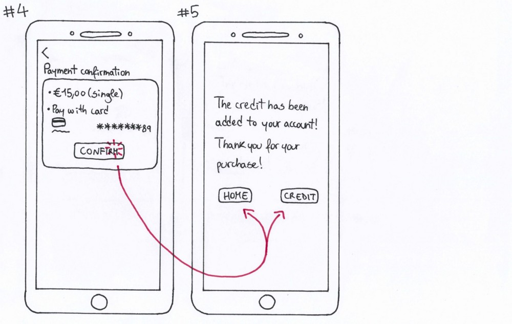 Hand-drawn paper prototype depicting screens 4 to 5 of the user flow to recharge credit.