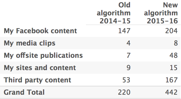 Peak link: What I learned about Facebook's algorithm from looking at