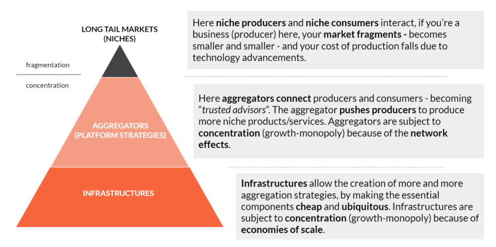 Thoughts on Incumbents, Evolution & Platforms