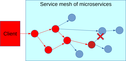 A client calls a service mesh of several interconnected microservices. One call fails, which cascades through the call chain.