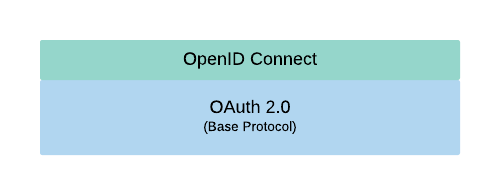 OpenID Connect extending OAuth 2.0