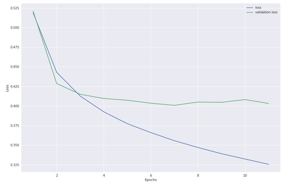 Using scikit-learn to find bullies - Towards Data Science