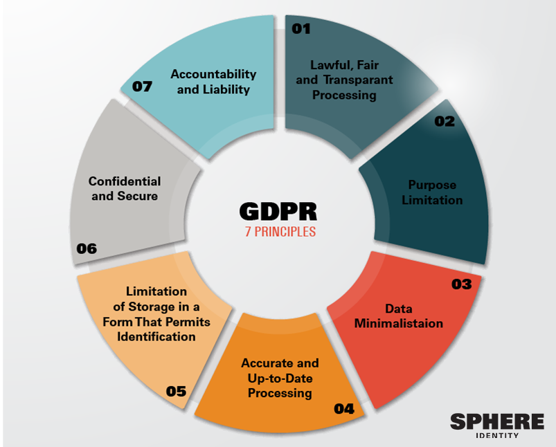 GDPR and Privacy by Design: what developers need to know