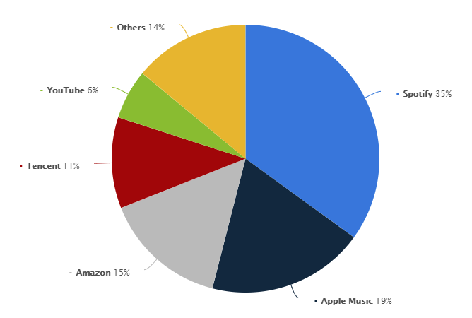 A pie graph showing the market share of all music streaming services