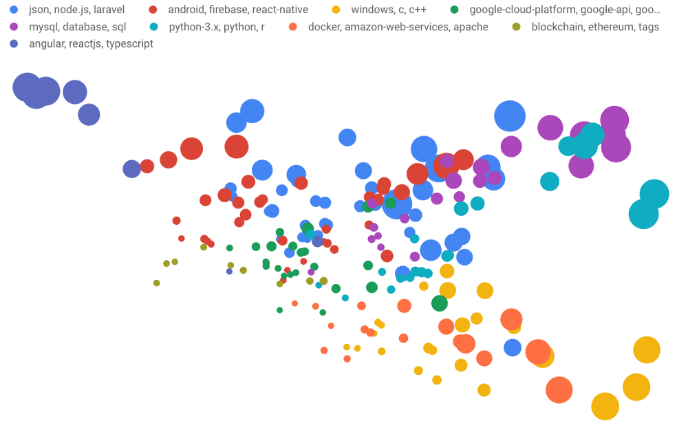 Making Sense of the Metadata: Clustering 4,000 Stack