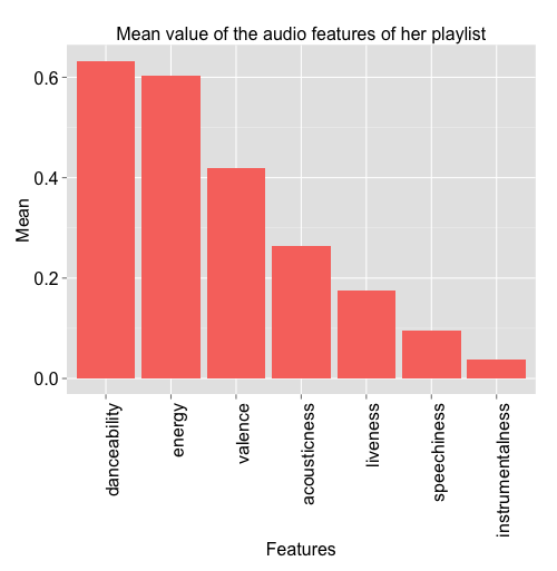 Is my Spotify music boring? An analysis involving music