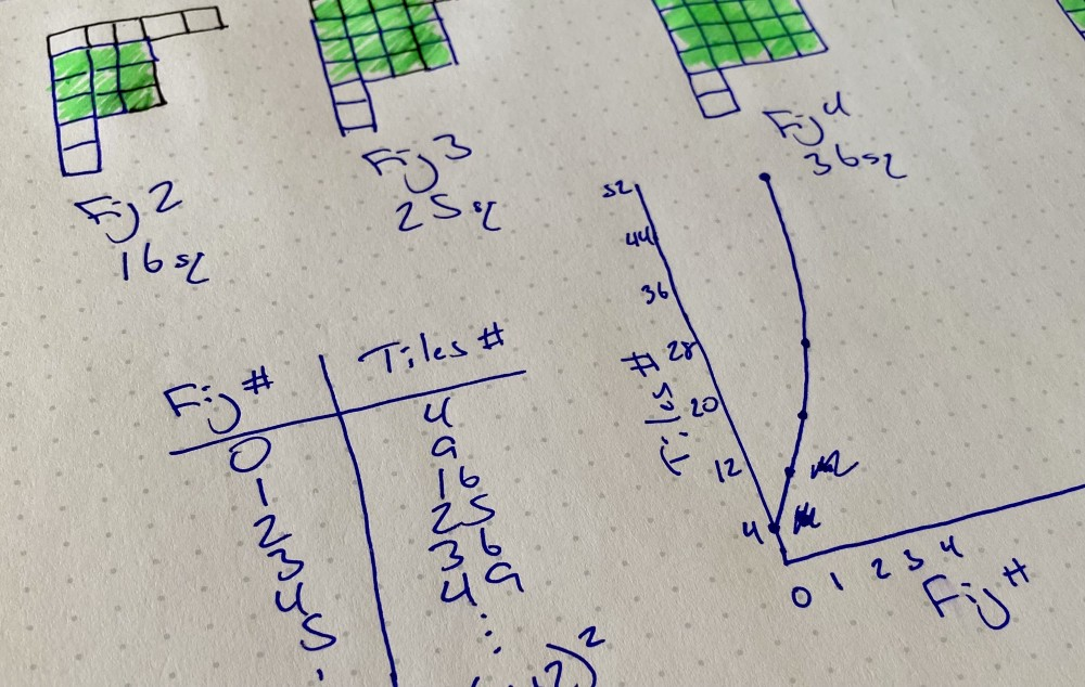 Some diagrams, a table, and a graph used to explore a math problem
