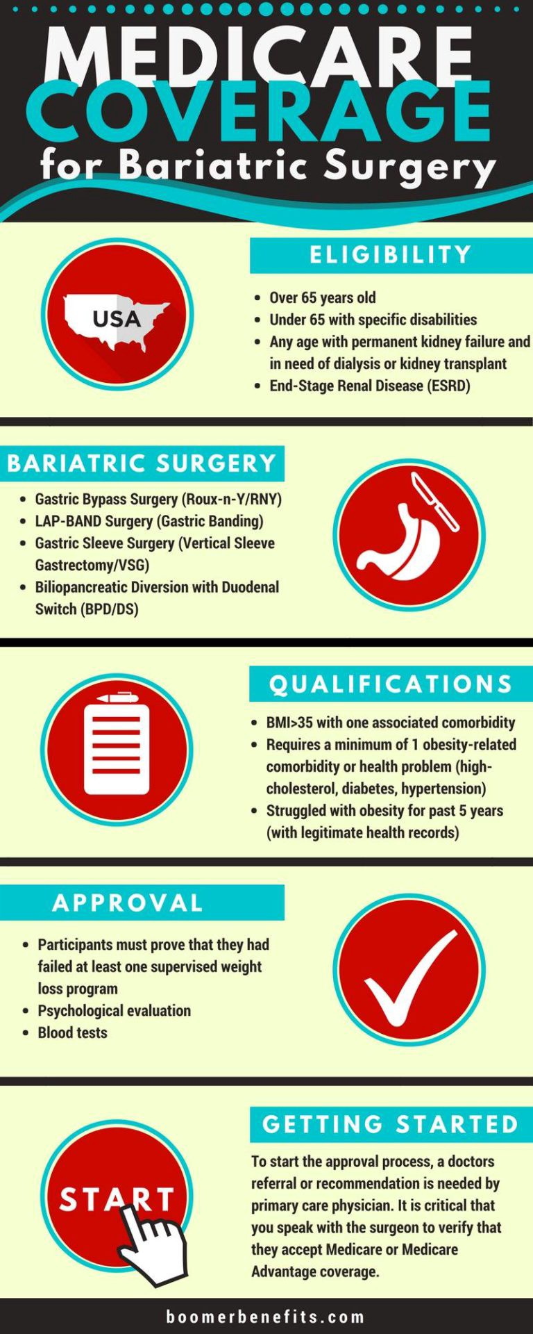 Medicare Coverage for Bariatric Surgery: The Complete Guide