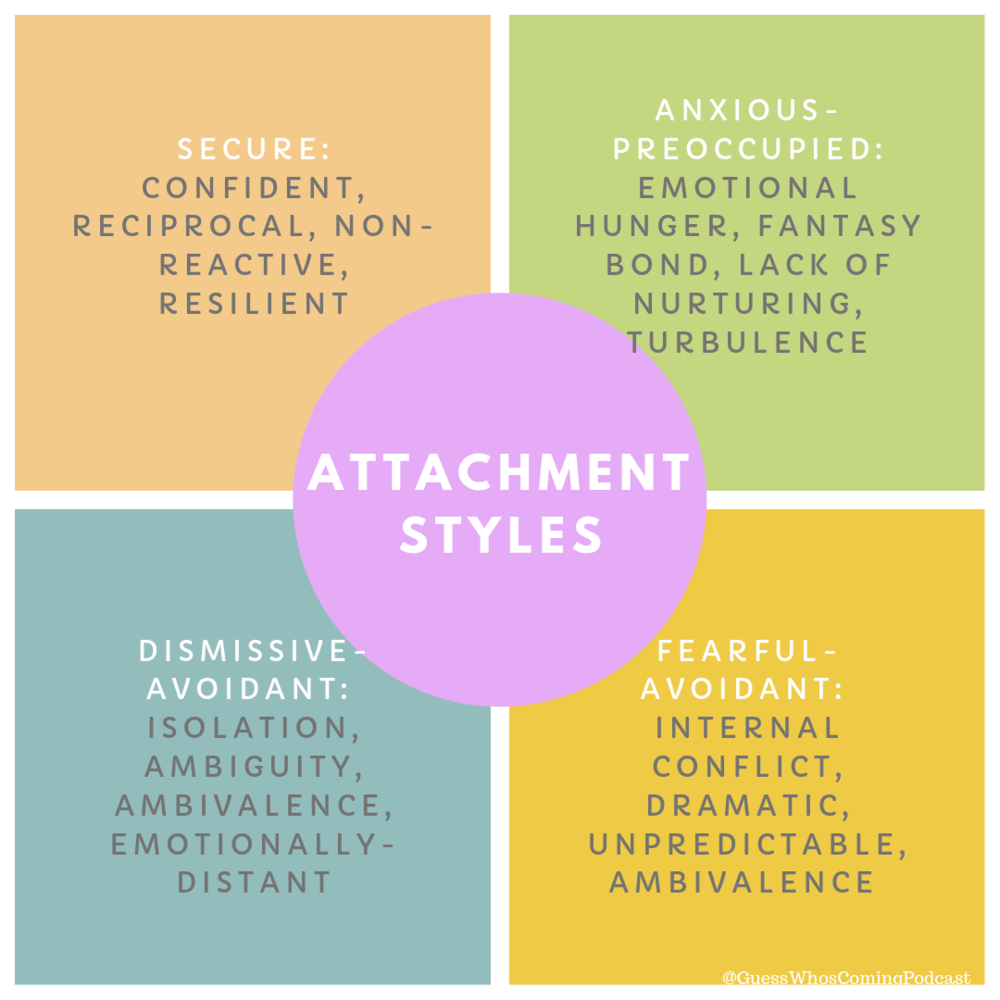 Preoccupied anxious attachment