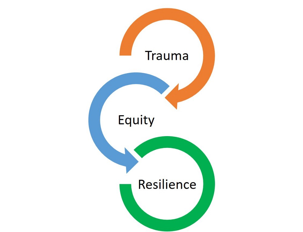 Three connected arrows with the words Trauma, Equity and Resilience.
