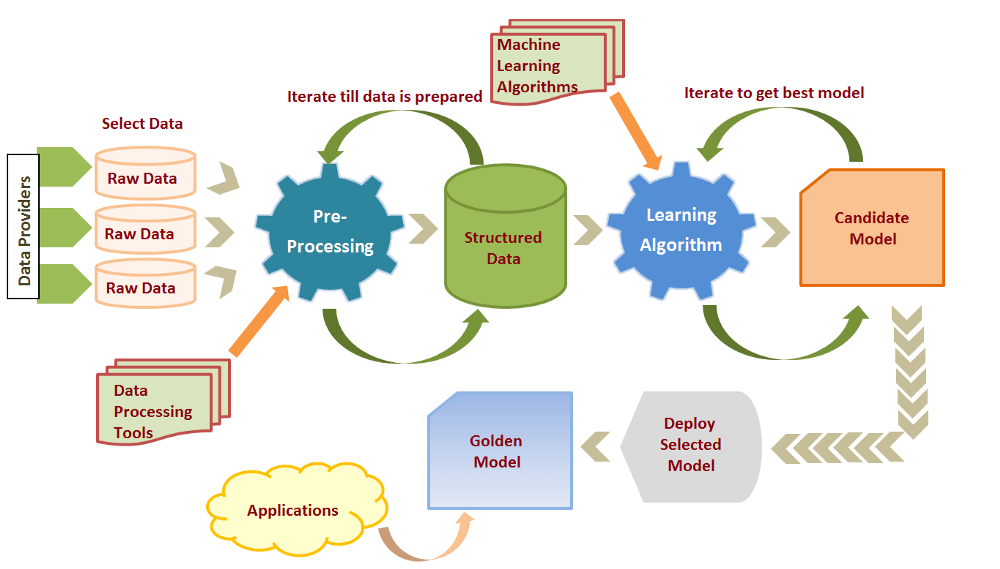 Machine Learning: The Process