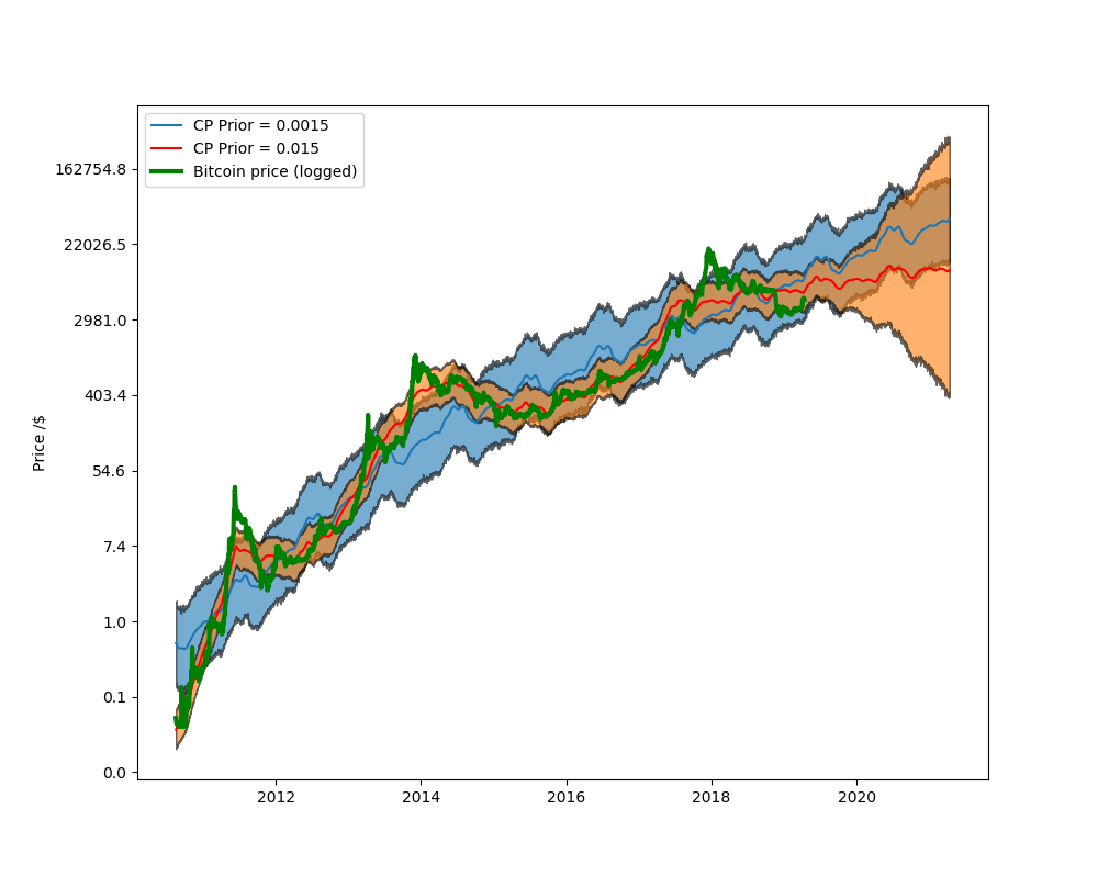 Bitcoin Predictive Price Modeling With Facebook S Prophet By Barclayjames Towards Data Science