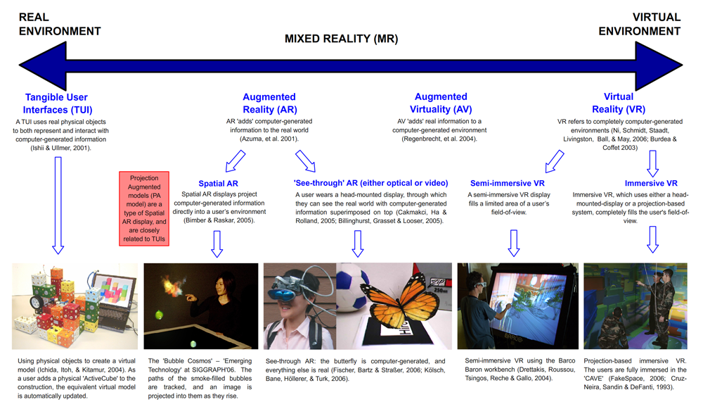 Parallel Realities in AR and VR. The debate whether AR