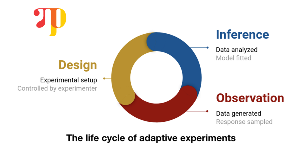 Uber Open Sources a New Framework for Designing Optimal Statistical  Experiments – mc.ai