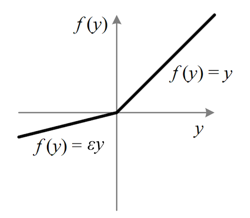 Rohan #4: The vanishing gradient problem - A Year of Artificial