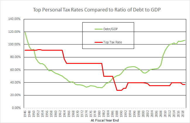 Lower taxes on wealthy lead to lower economic growth, higher national debt.