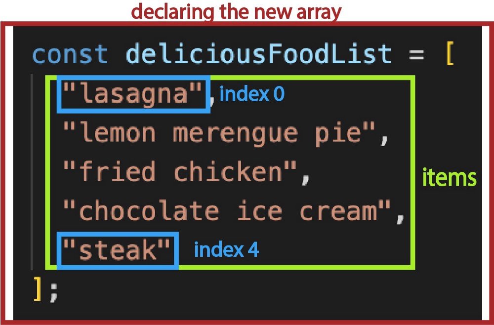 an example array named deliciousFoodList with five items inside.
