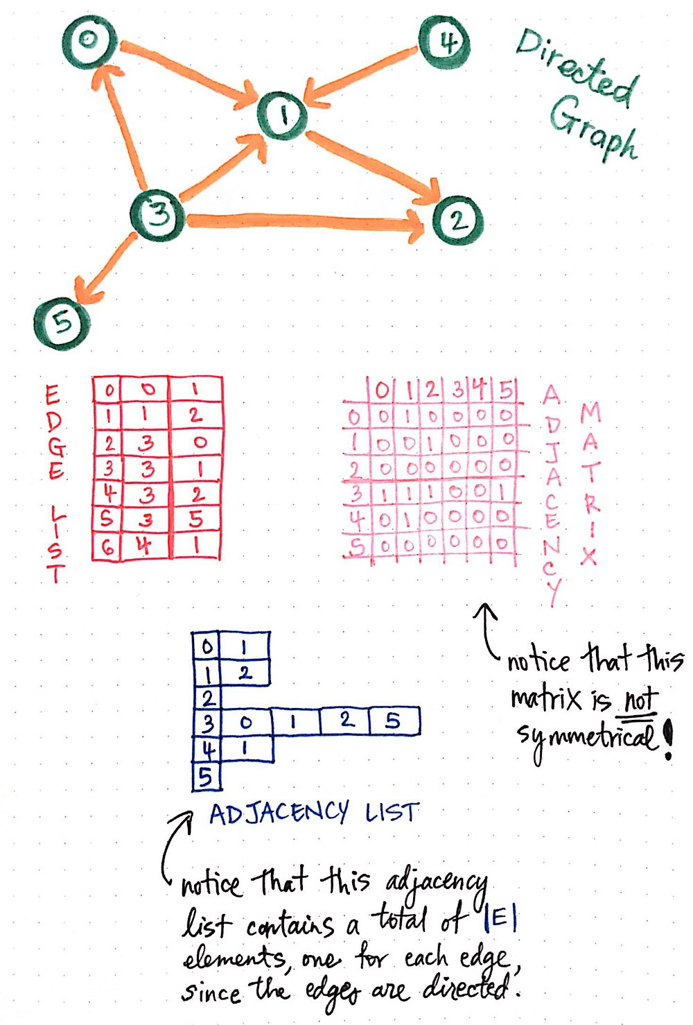 From Theory To Practice: Representing Graphs - basecs - Medium