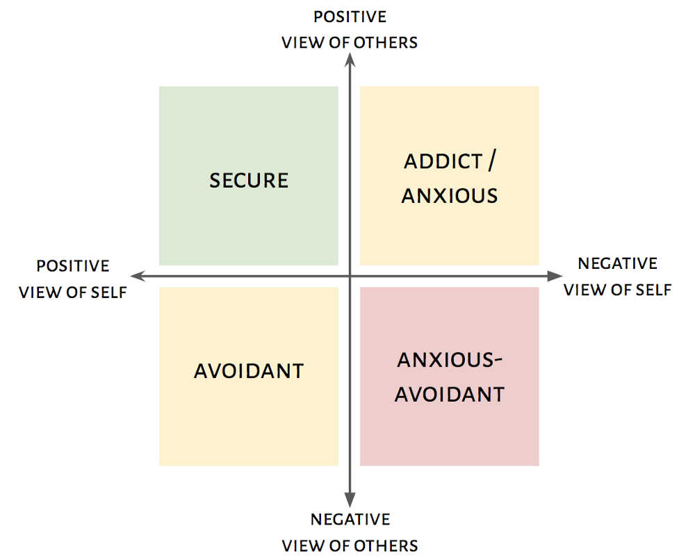 The love avoidant + love addict relationship - Kris Gage - Medium