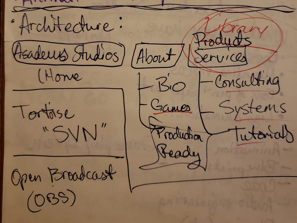 Site map of Asadeus Studios website: Home page, About page, Library page and the pages' contents