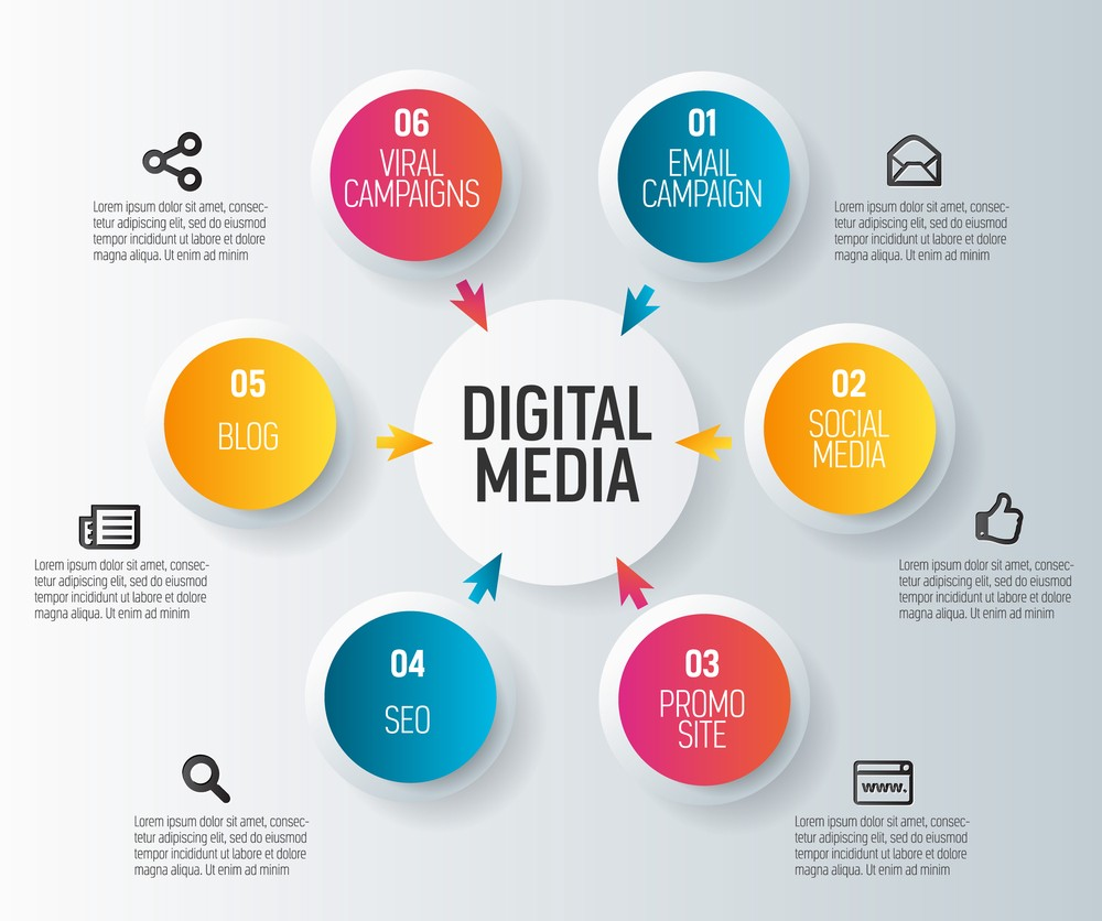 Why a Digital Media Agency Is a Great Investment for Your Business