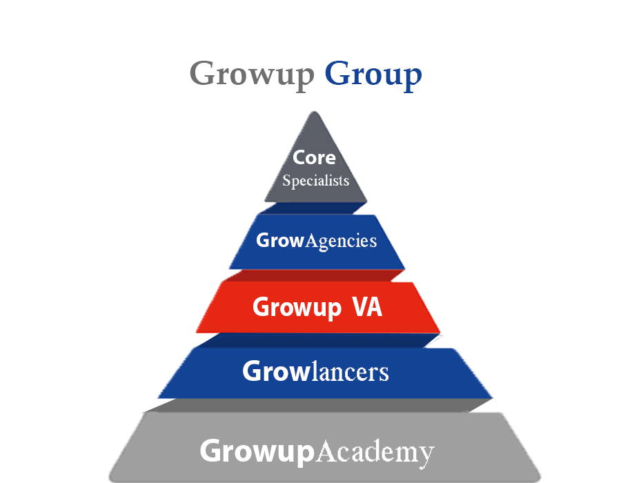 A company as Growup Technologies specializes in other services; ranging from marketing, proofreading, travel arrangements