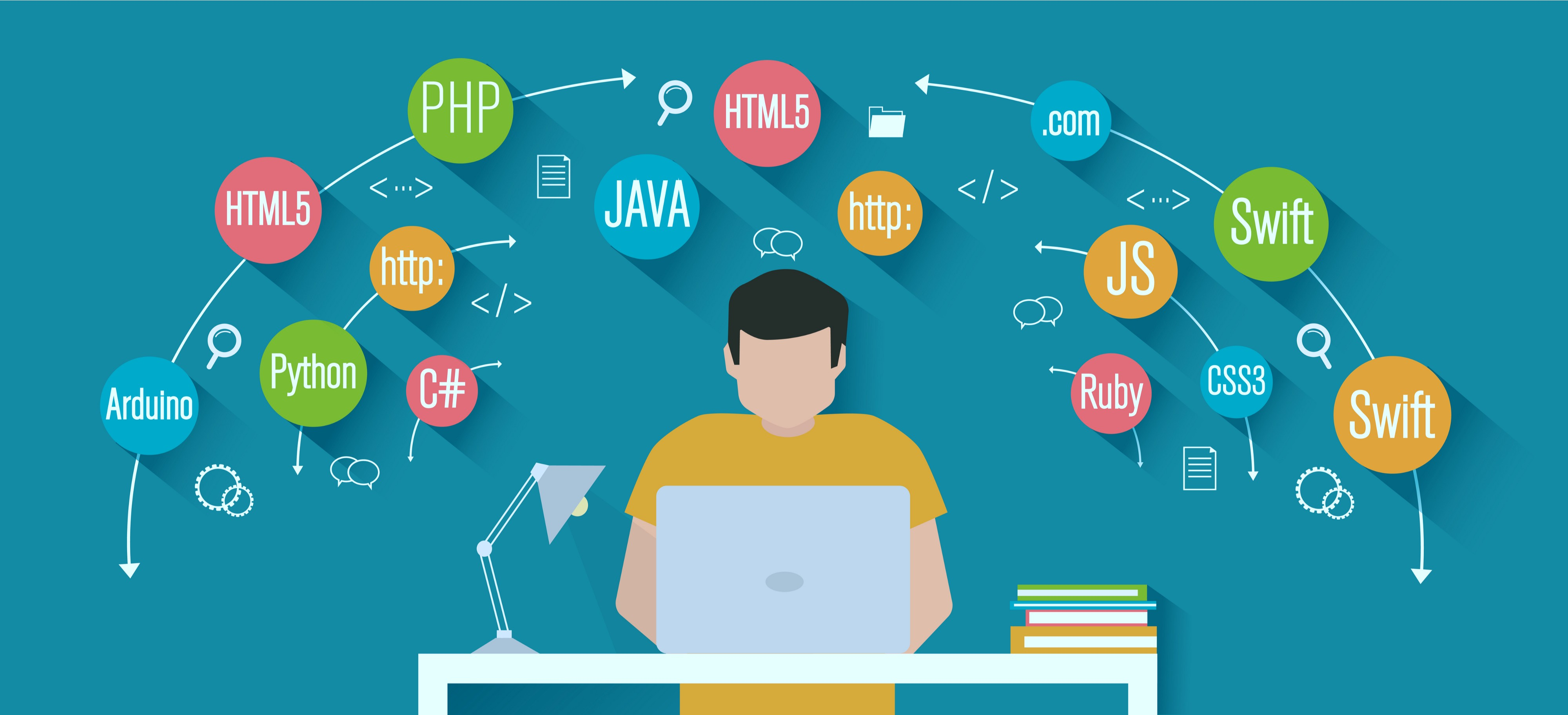 Top 10 In-Demand programming languages to learn in 2020