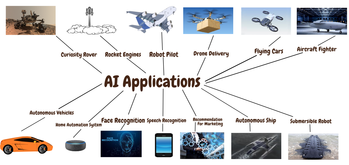 Artificial Intelligence Applications — From Space to Underwater