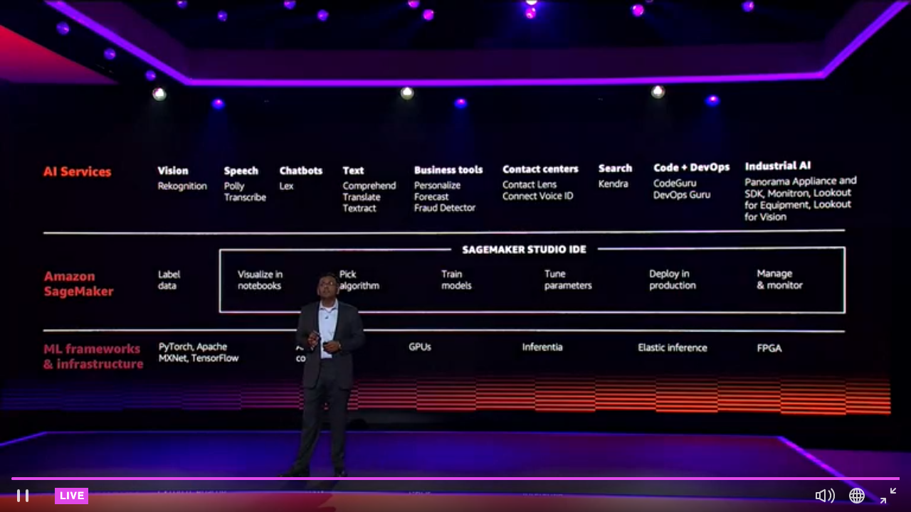 All the Machine Learning Announcements at AWS re:Invent 2020
