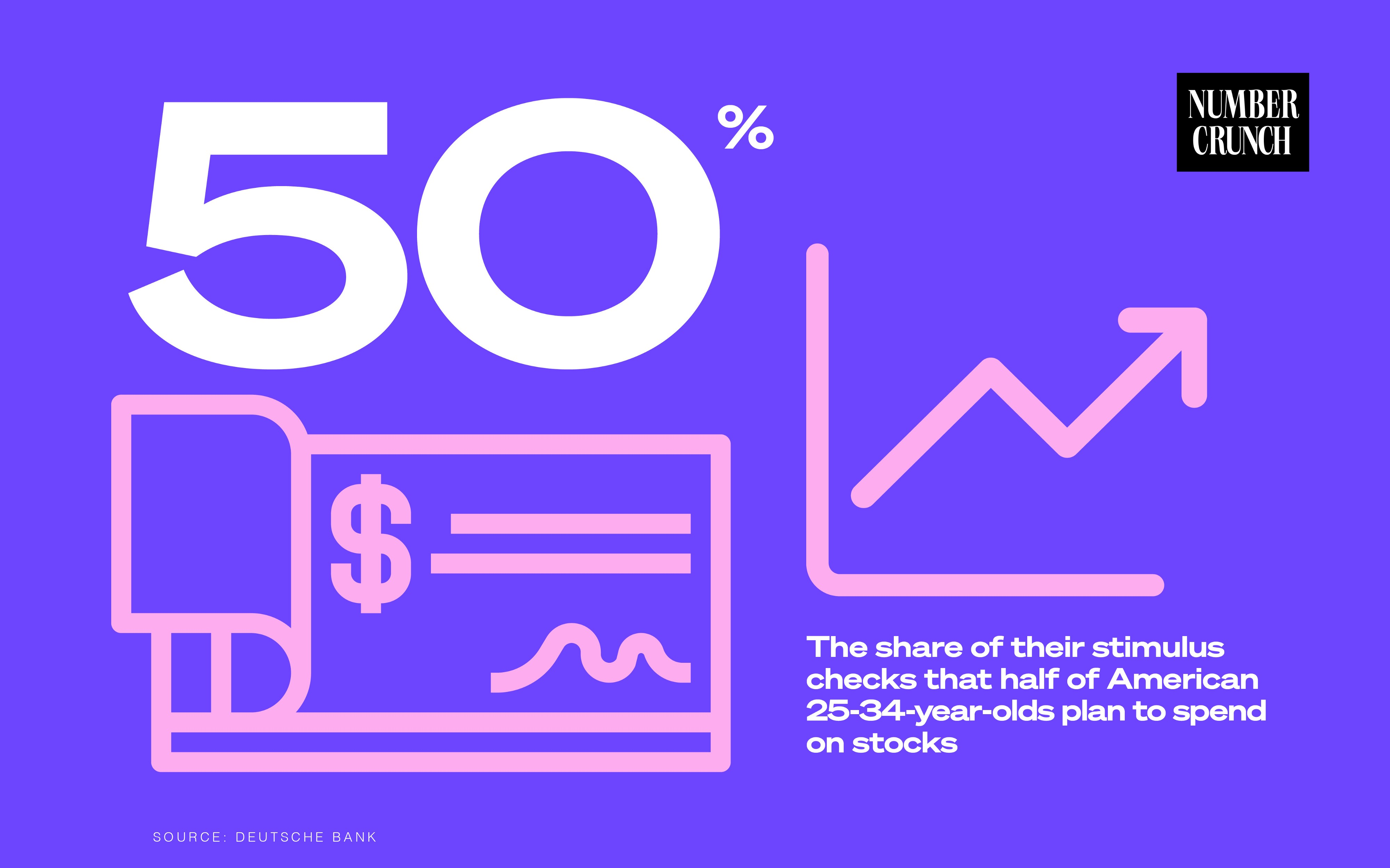"An illustration of the Number Crunch logo next to the text ""50%: The share of their stimulus checks that half of American 25–34-year-olds plan to spend on stocks. Source: Deutsche Bank"" with an illustration of a check and a positive trending graph below it."