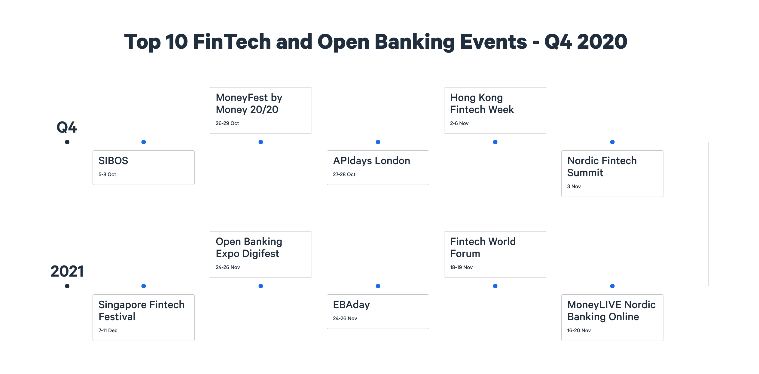 Top 10 Open Banking and FinTech Events - Q4 2020