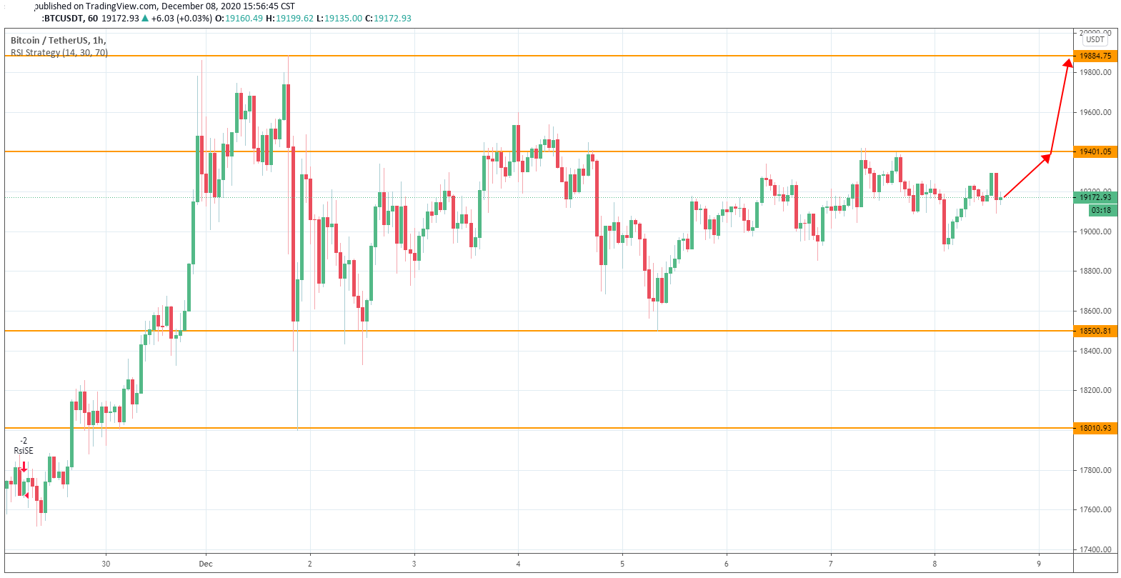 Bitcoin Seems to Wait for the New Stimulus Coming on This Friday as it Moves Quietly